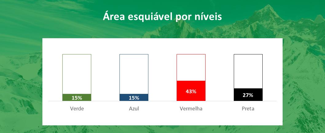 area esquiável por níveis La Parva