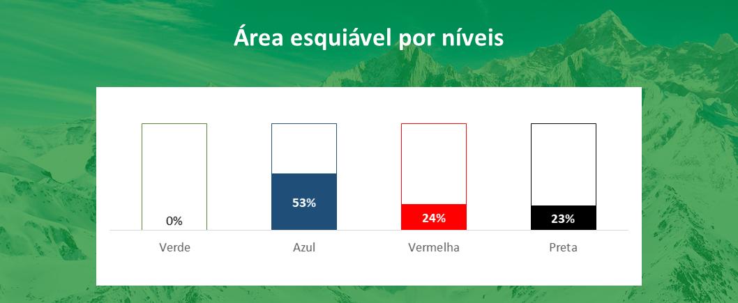 area esquiável por níveis Val d'Isere