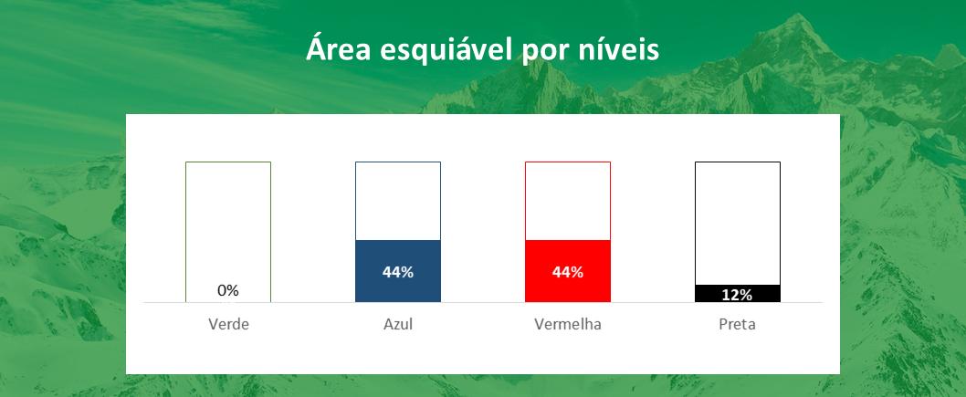 area esquiável por níveis Courchevel